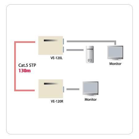 VD-120/L/R網路螢幕訊號延長器