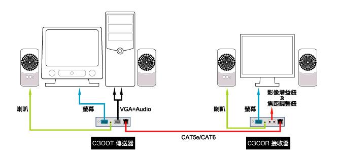 電腦影像聲音延長器